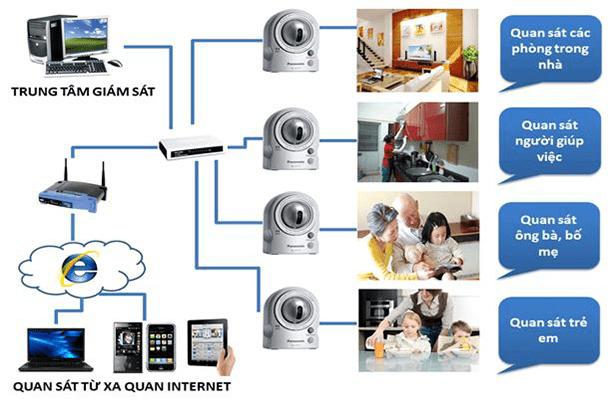Hệ thống camera thông minh – Giải pháp an toàn cho ngôi nhà bạn