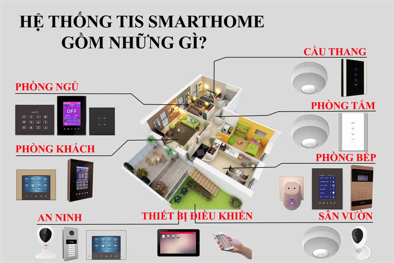 giải pháp nhà thông minh tis smarthome