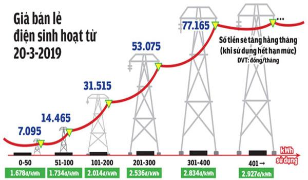 Biểu đồ tăng giá điện