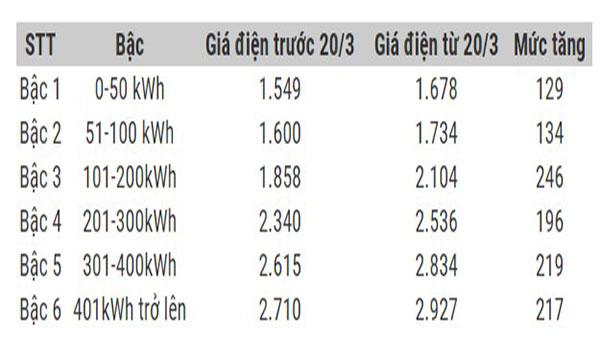 bảng giá điện sinh hoạt